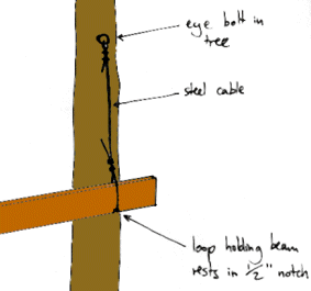 The Treehouse Guide Steel Cables For Flexible Support