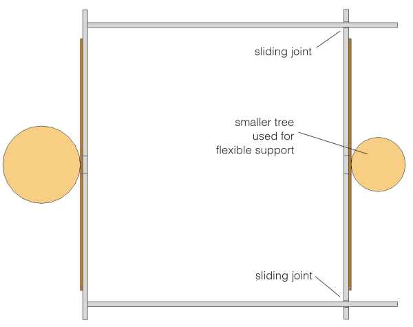 The Treehouse Guide Two tree support example
